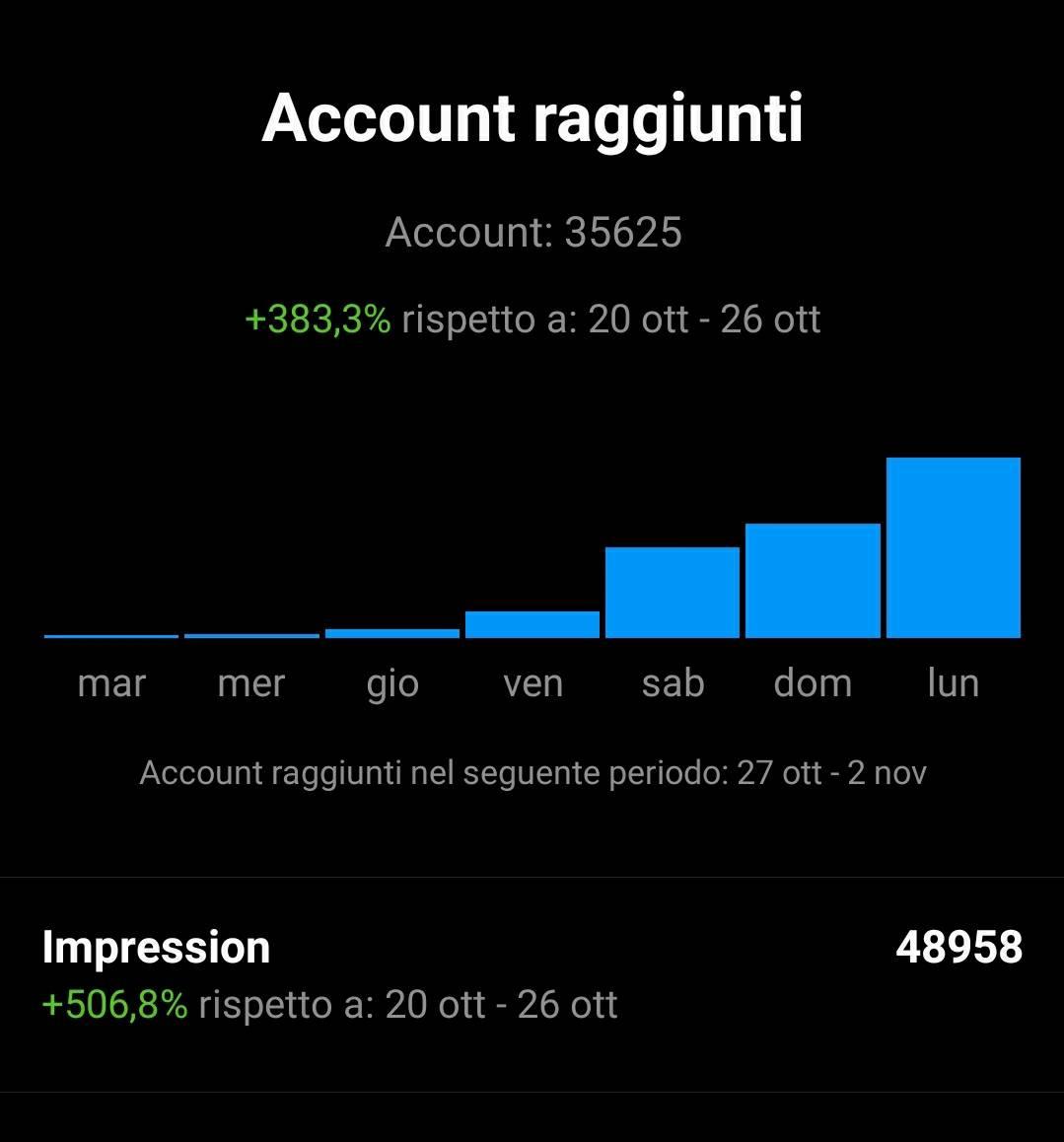Tutti profili con più di 2k
